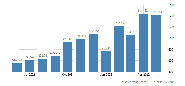 United States Exports of Metallurgical Grade Coal