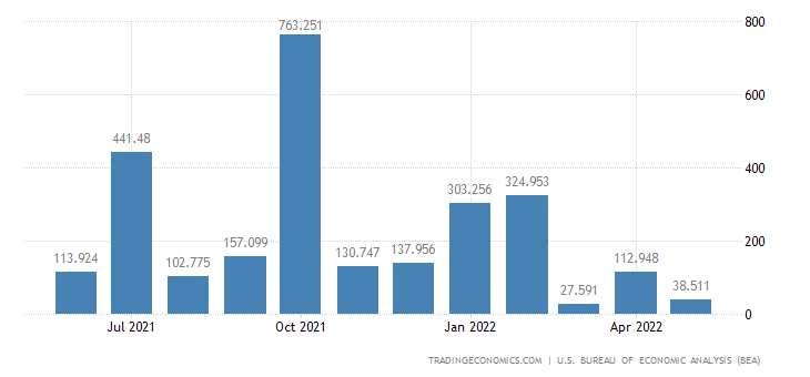 United States Exports of Military Aircrafts