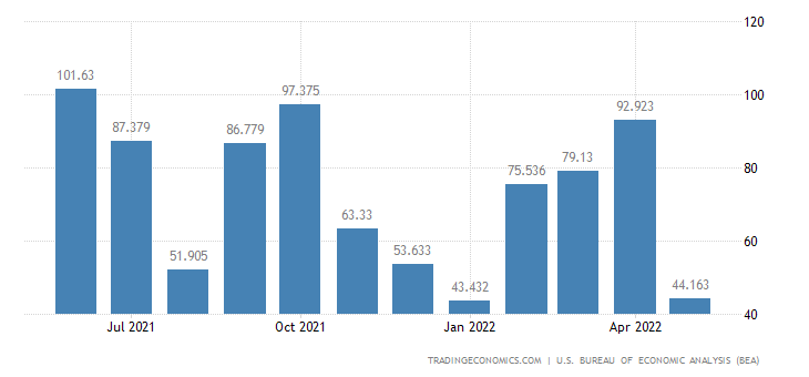 United States Exports of Military Apparel & Footwear