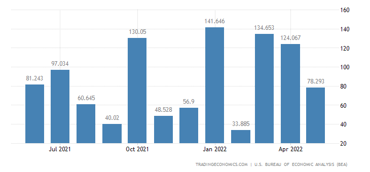 United States Exports - Military Trucks, Armored Vehicles (Census Basis)