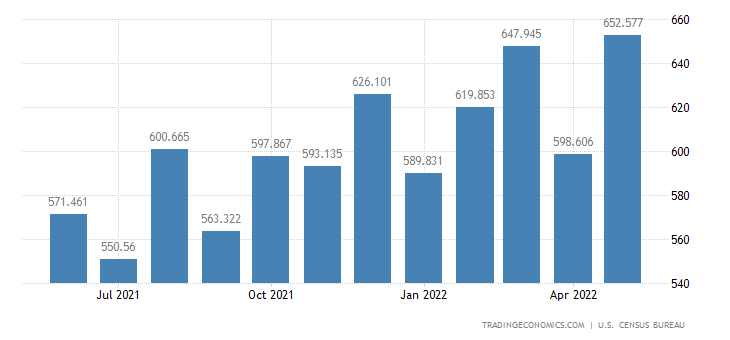 United States Exports - Mineral Supplies, Manufactured (Census Basis)