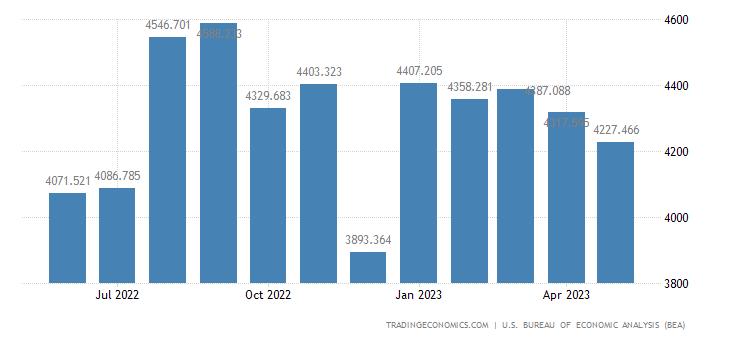United States Exports of Minimum Value Shipments