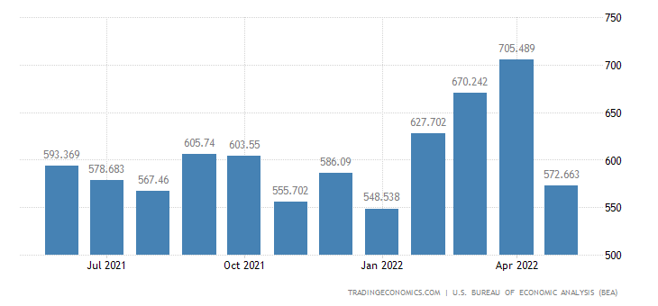 United States Exports - Miscellaneous Domestic Exports (Census Basis)