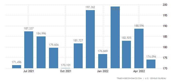 United States Exports of Musical Instruments, Photographic