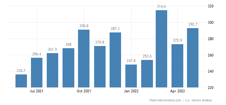 United States Exports of NAICS - Apparel and Accessories