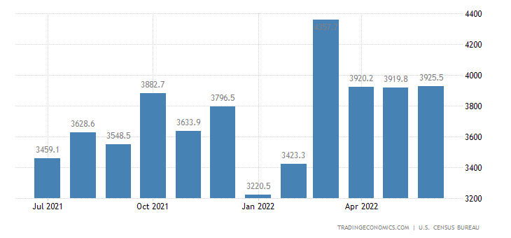 United States Exports of NAICS - Electrical Equipment Applianc