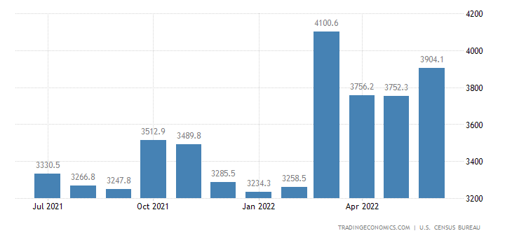United States Exports of NAICS - Fabricated Metal Products