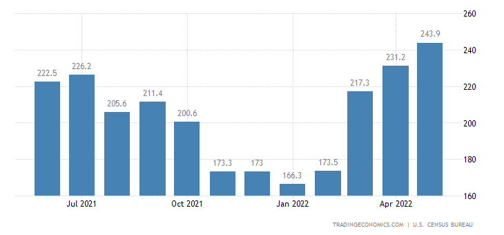 United States Exports of NAICS - Forestry Products