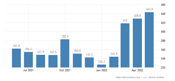 United States Exports of NAICS - Furniture and Fixtures