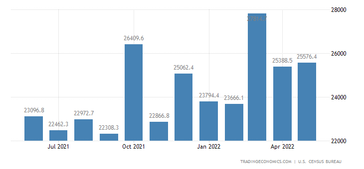 United States Exports of NAICS - Goods Returned Or Reimported