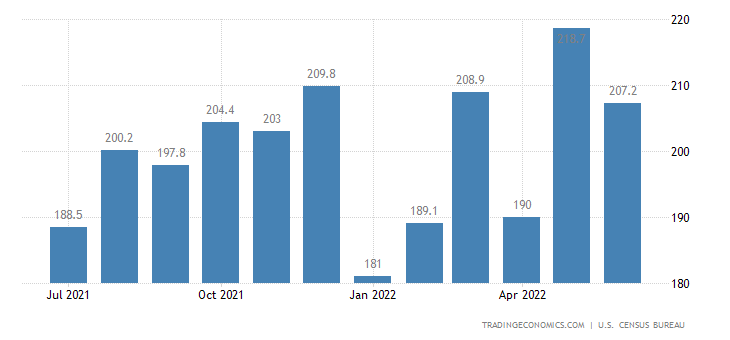 United States Exports of NAICS - Leather and Allied Products
