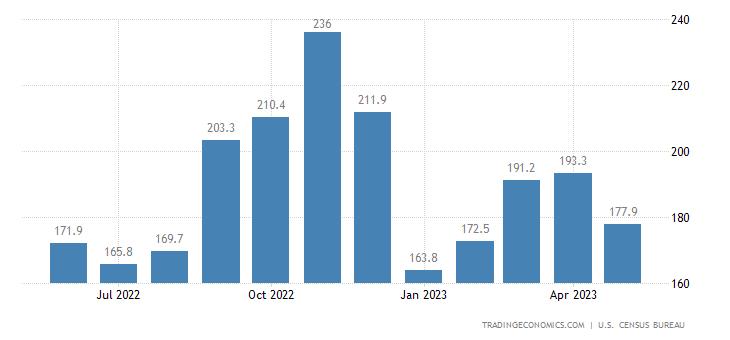 United States Exports of NAICS - Livestock and Livestock Produc