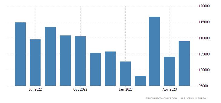United States Exports of NAICS - Manufacturing