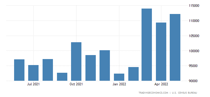 United States Exports of NAICS - Manufacturing