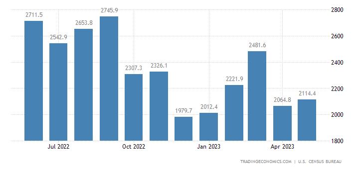 United States Exports of NAICS - Minerals & Ores