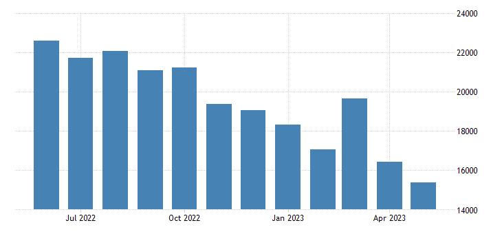 United States Exports of NAICS - Mining