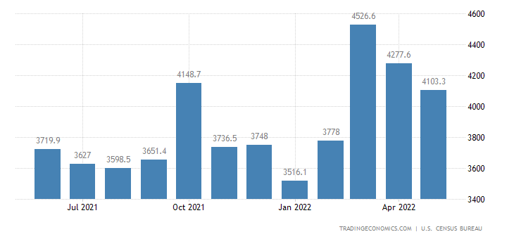 United States Exports of NAICS - Misc Manufactured Commodities