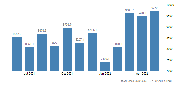 United States Exports of NAICS - Miscellaneous Manufactured Com