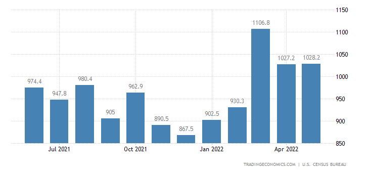 United States Exports of NAICS - Nonmetallic Mineral Products