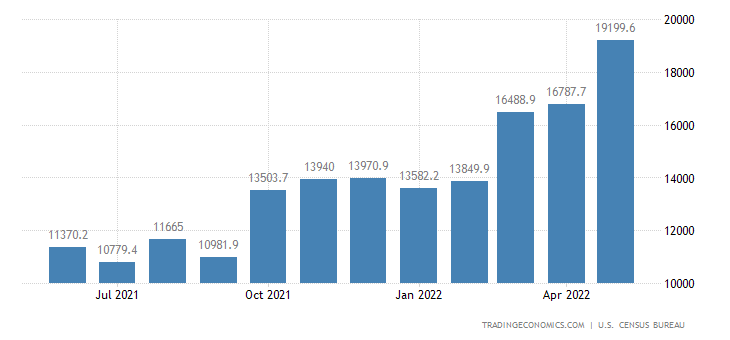 United States Exports of NAICS - Oil & Gas