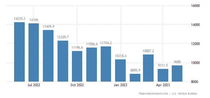 United States Exports of NAICS - Petroleum & Coal Products