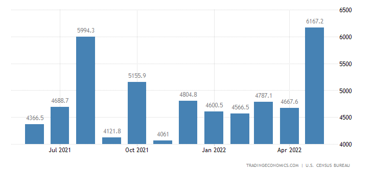 United States Exports of NAICS - Primary Metal Products