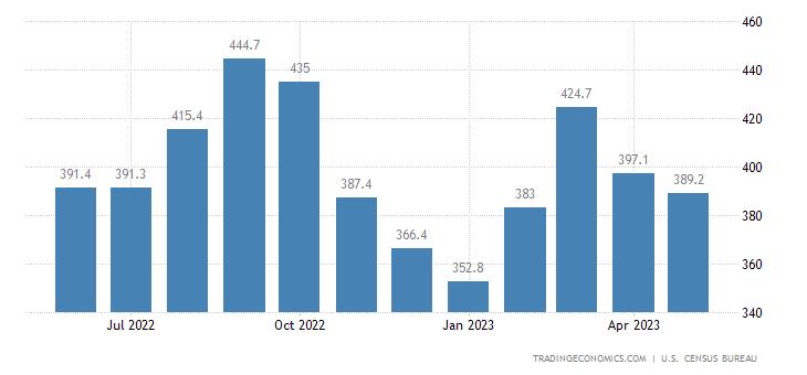 United States Exports: Naics - Printing, Publishing & Similar Products