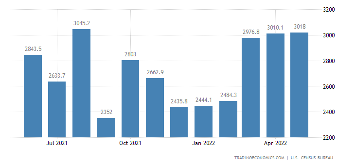United States Exports of NAICS - Scrap & Waste