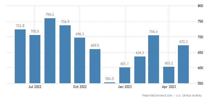 United States Exports of NAICS - Textile and Fabrics