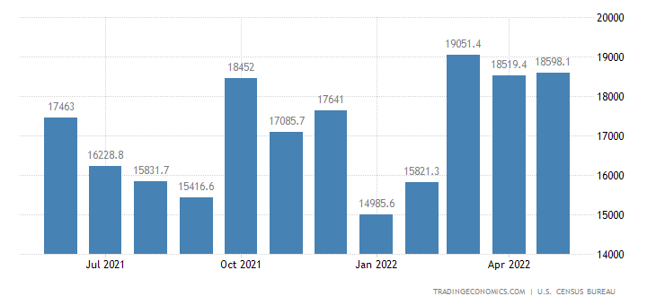 United States Exports of NAICS - Transportation Equipment
