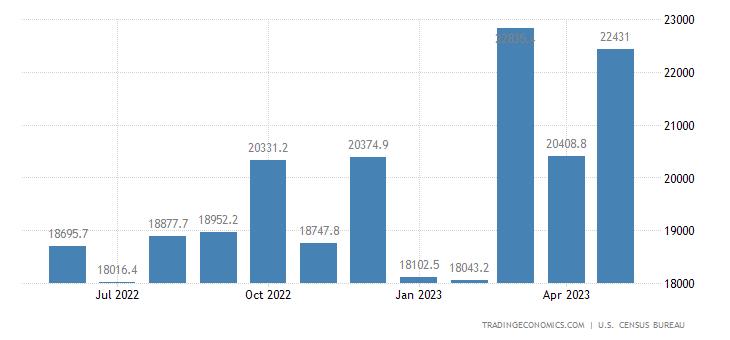 United States Exports of NAICS - Transportation Equipment