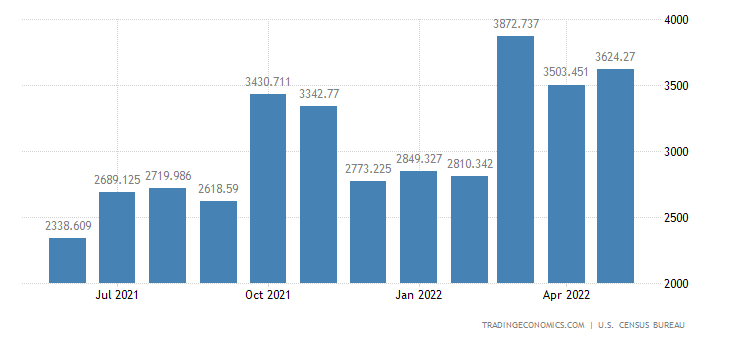 United States Exports of Natural Gas Liquids & Manufactured Gas