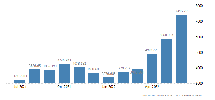 United States Exports of Natural Gas