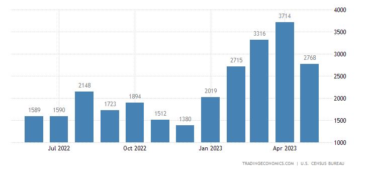 United States Exports of Net Adjustments
