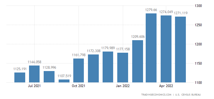 United States Exports - Newsprint & Other Paper Products (Census Basis)