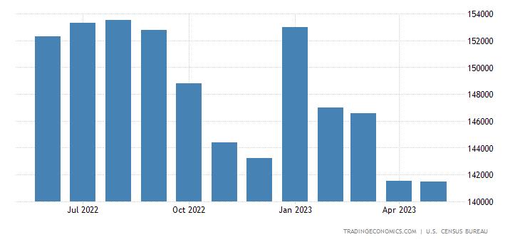 United States Exports of Non Petroleum