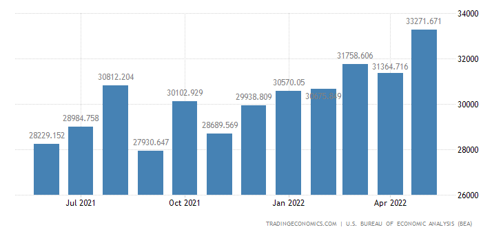 United States Exports - Nonagricultural Excluding Fuels (Census Basis)