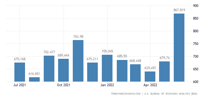 United States Exports of Nonagricultural Fish & Bevg. Total