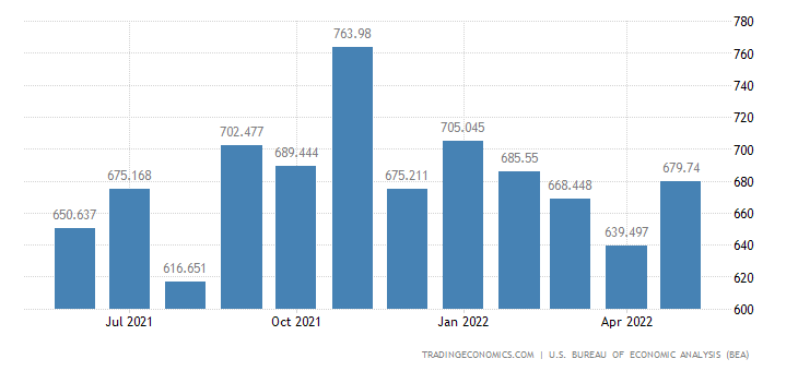 United States Exports - Nonagricultural, Fish & Bevg. (Census Basis)