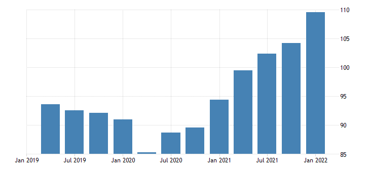 united states exports of nonagricultural goods chain type price index index 2009 100 fed data