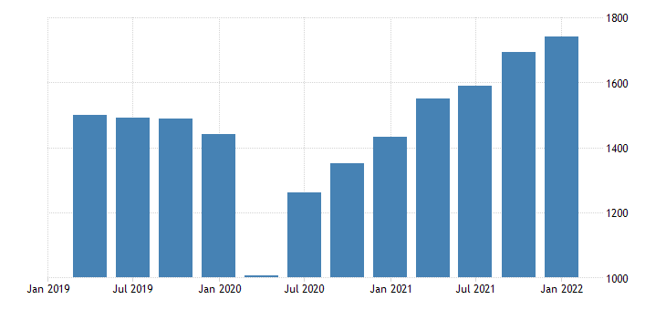 united states exports of nonagricultural goods fed data