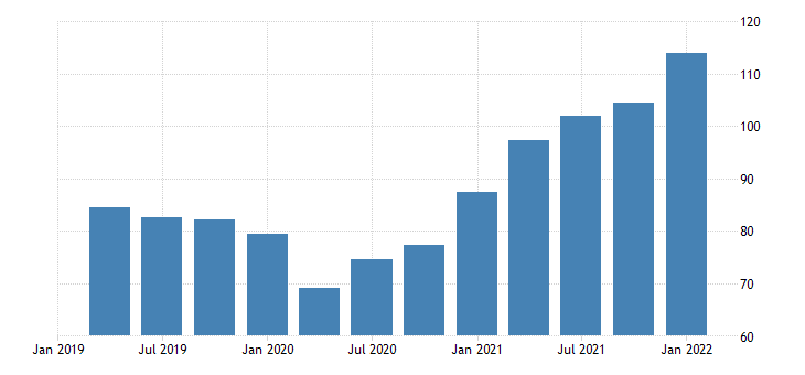 united states exports of nondurable goods chain type price index index 2009 100 fed data