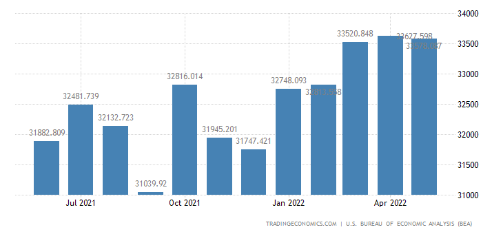 United States Exports of Nonelectrical Machinery