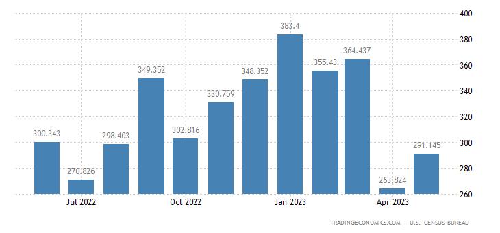 United States Exports of Nonfarm Tractors & Parts