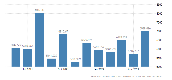 United States Exports of Nonferrous & Other Metals