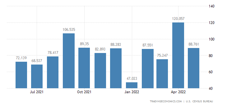 United States Exports of Nonmetallic Minerals, N.e.c.