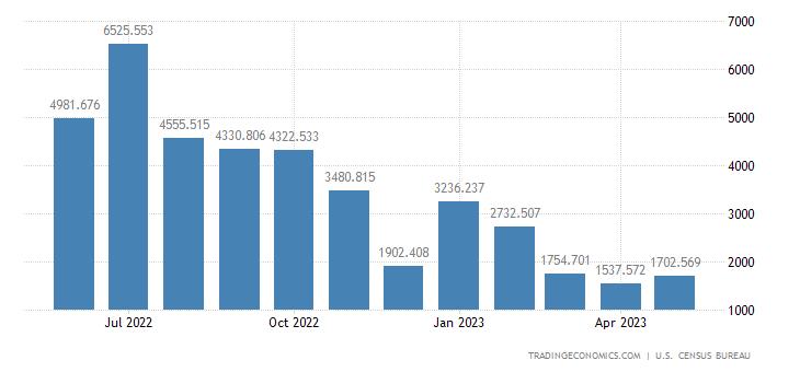 United States Exports of Nonmonetary Gold