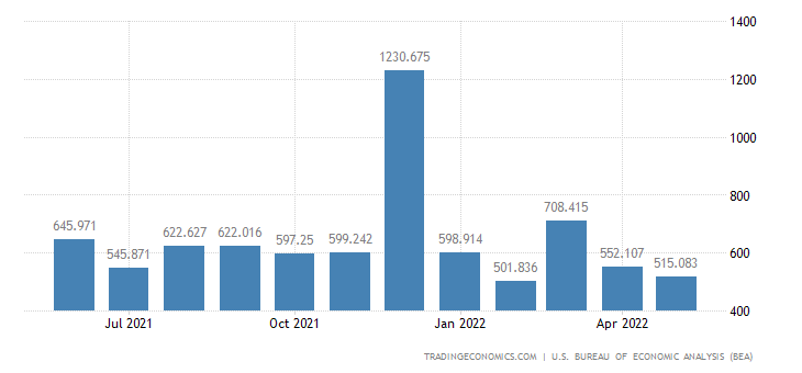 United States Exports of Nonreceipt of Documents