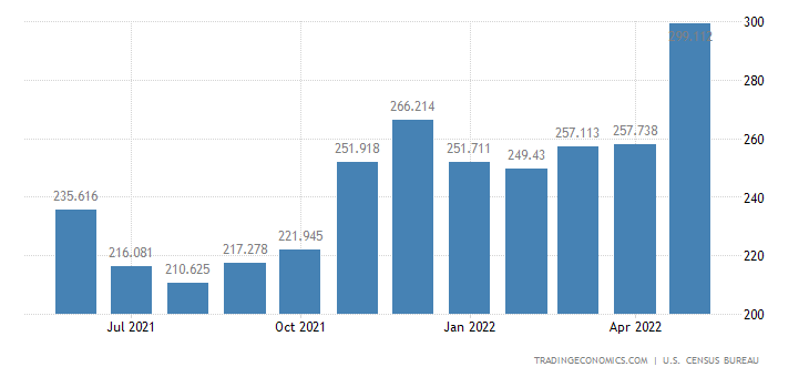 United States Exports - Nontextile Apparel, Footwear (Census Basis)