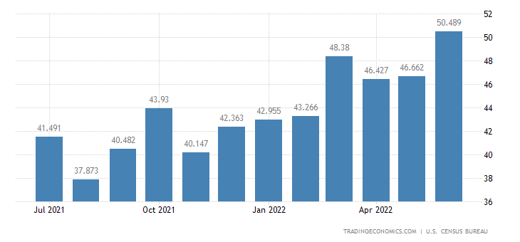 United States Exports - Nontextile Floor & Wall Tiles (Census Basis)